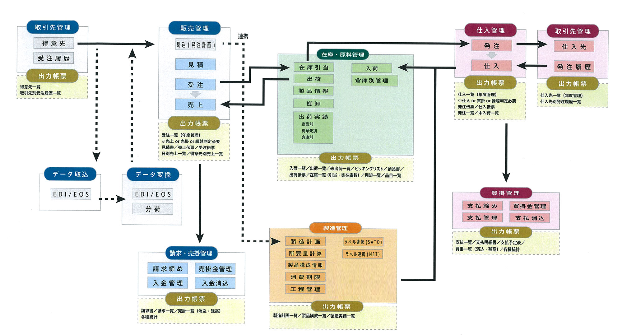ERP構成図